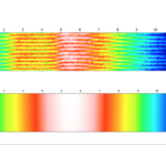 Measurements of cylindrical surfaces