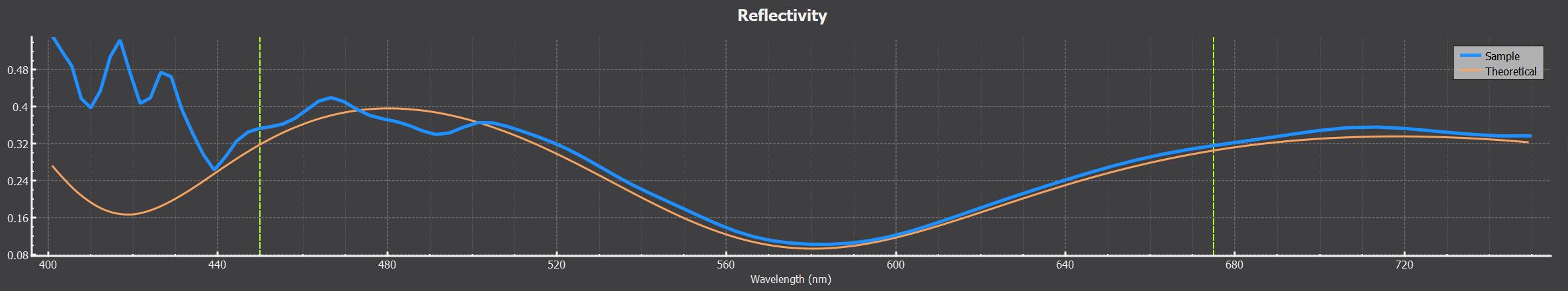 Reflectometry thin Film analysis