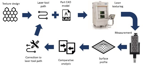 high-speed-roll-to-roll-coherence-scanning-interferometry-in-a-laser-texturing-process_1
