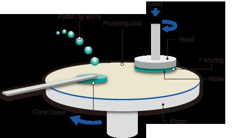 cmp_diagram