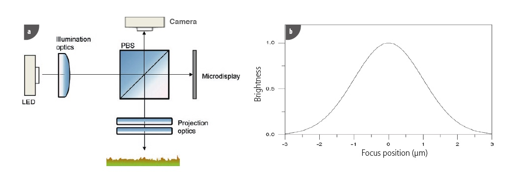(a) Optical diagram of S mart sensor; (b) Pixel axial responser