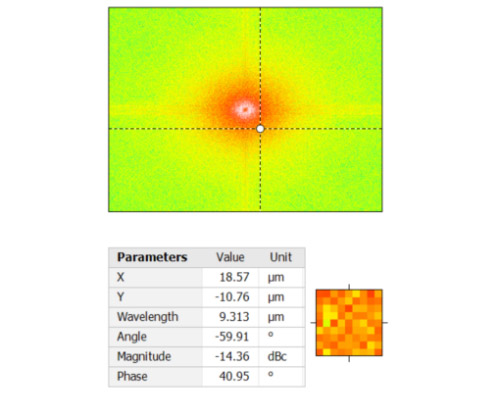 Fourier & Wavelet