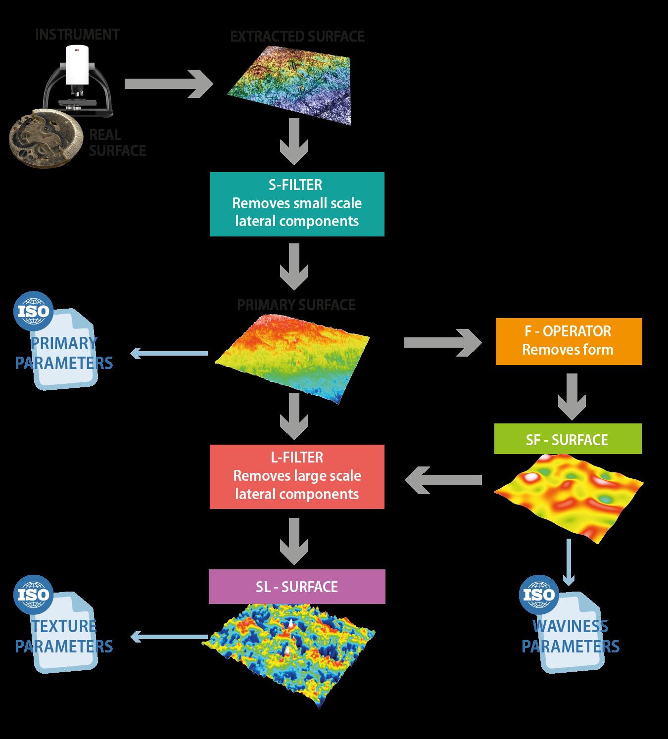 Sensofar ISO Process