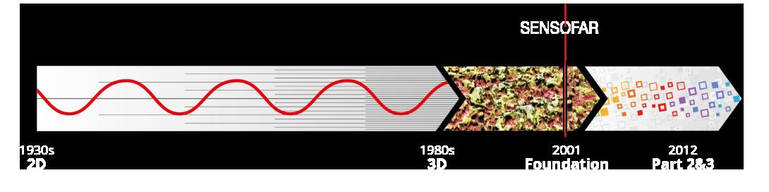 Sensofar ISO linia temporal