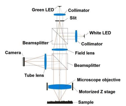 confocal-fusion-towards-the-universal-optical-3d-metrology-technology_1