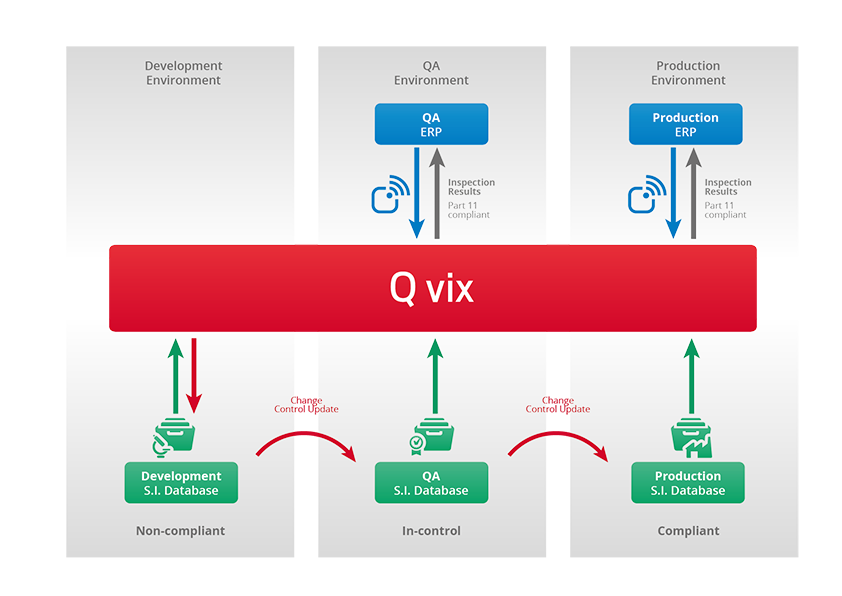 Q vix specifications Data management scheme