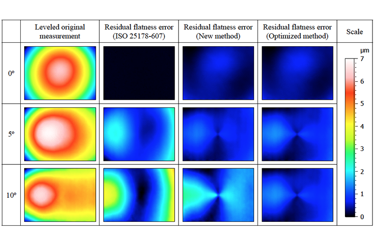 Residual flatness error correction in three-dimensional imaging confocal microscopes