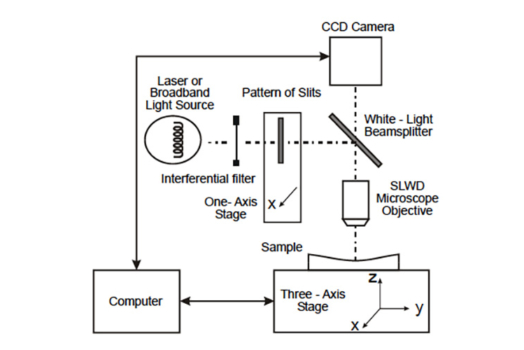 Three-dimensional micromeasurements on smooth and rough surfaces with a new confocal optical profiler